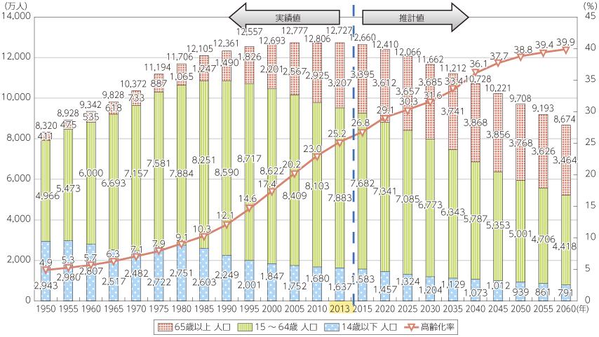 人口問題研究所「日本の将来推計人口(平成24年1月推計)」の出生中位・死亡中位仮定による推計結果