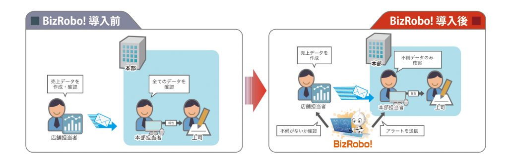 RPA導入事例食品・飲食width=