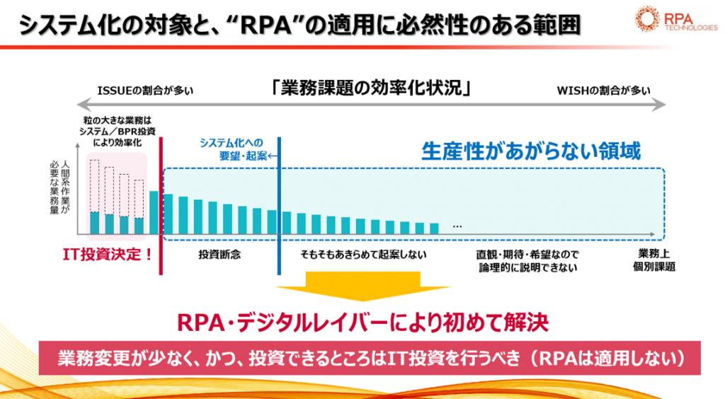 働き方改革 RPA業務適応範囲