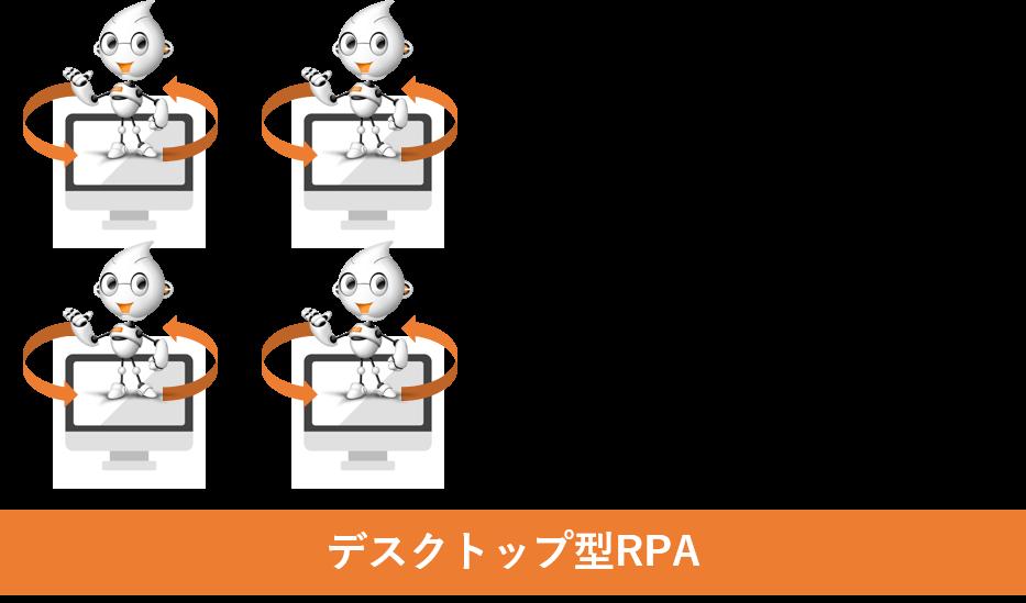 RPA中小企業事例デスクトップ型RPA