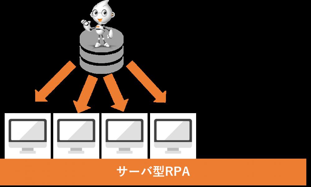 RPA中小企業サーバ型RPA