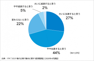 コロナ禍の企業IT動向に関する影響調査_グラフ