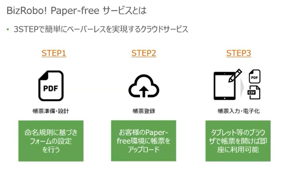 BizRobo! Paper-freeとは