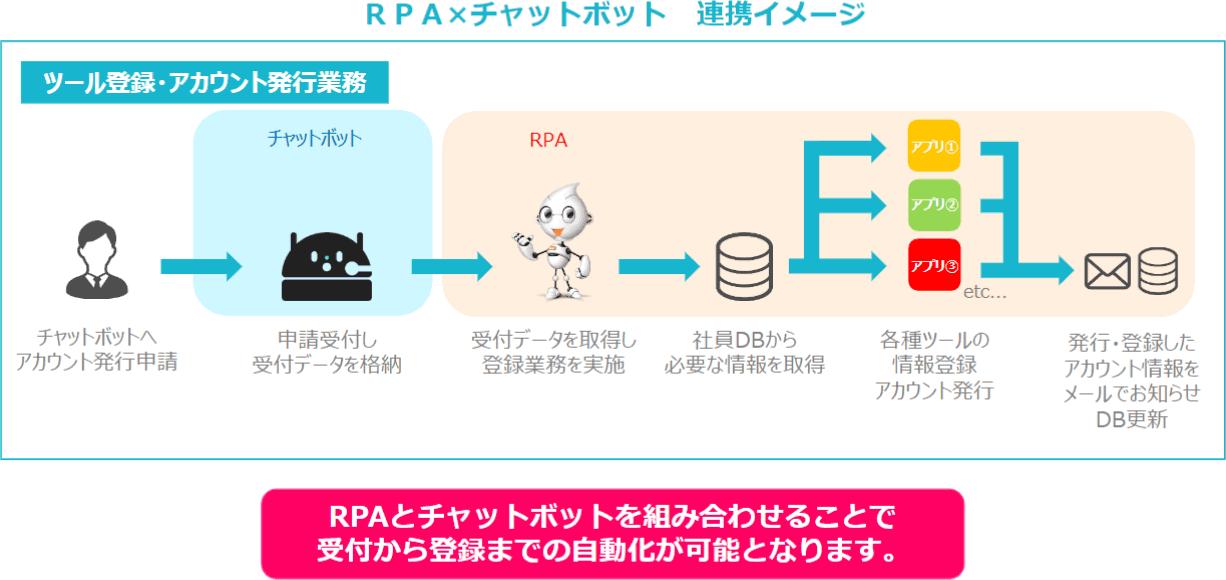 RPA×チャットボット 連携イメージ