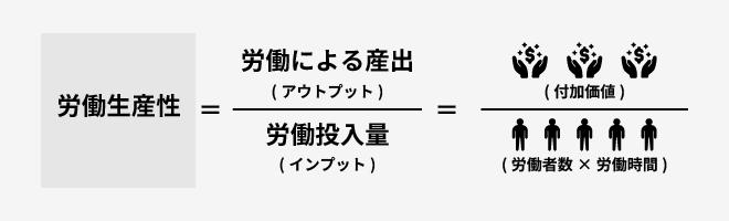 労働生産性の計算式