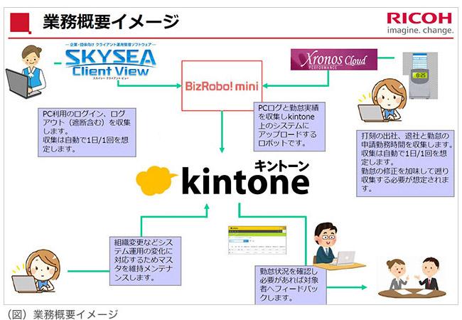 (図)業務概要イメージ