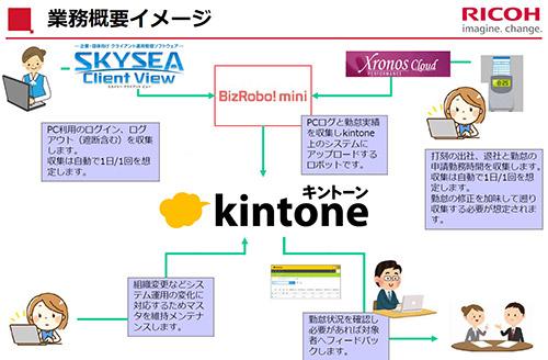 「BizRobo! mini」による勤怠ログデータ連携管理