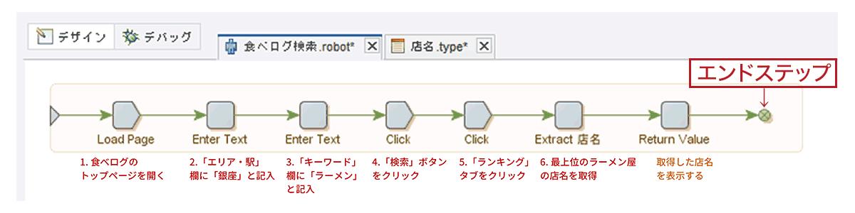 ロボット作成のチャート図