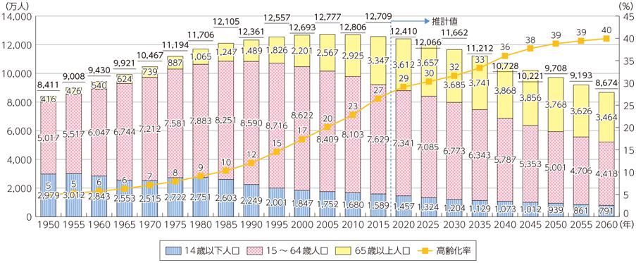 日本国内の労働人口グラフ