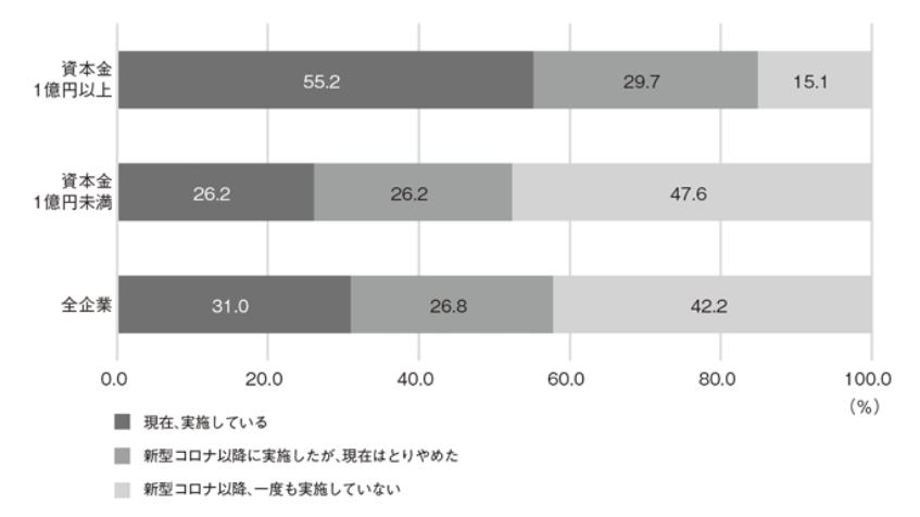 中小企業コロナ影響データ