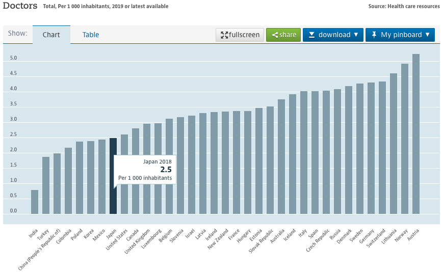 看護師数病床平均海外比較