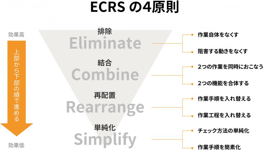 ECRSの4原則