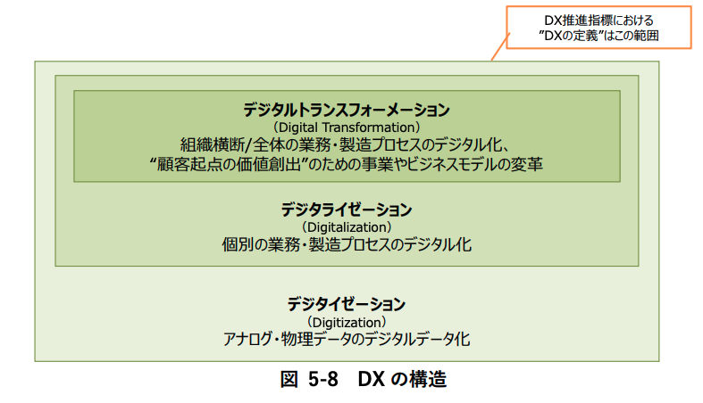 OCRとDXについて