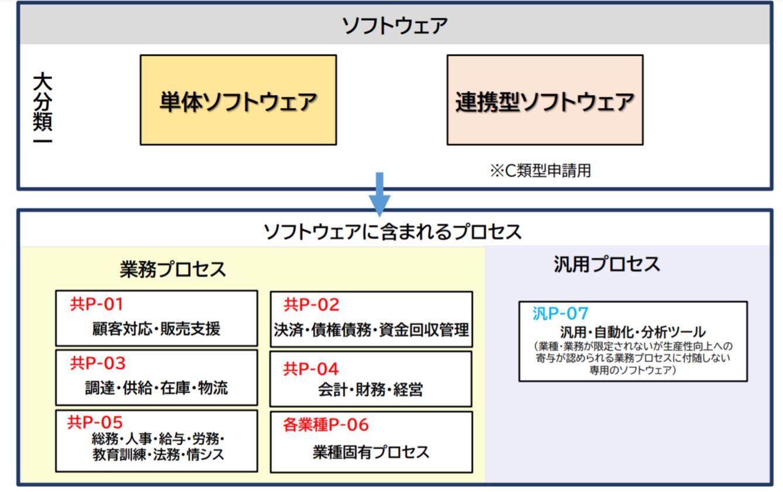 RPA-IT補助金プロセス